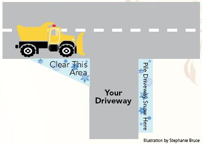 Plowing Diagram